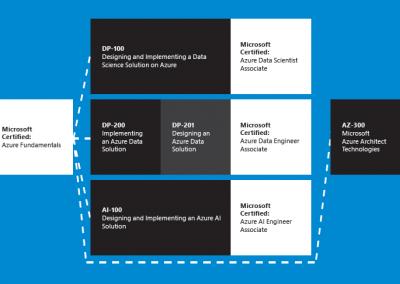 Handig overzicht van nieuwe Microsoft role-based certifications